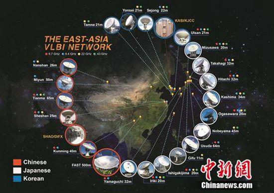 东亚超级望远镜分辨率等效五千千米口径望远镜